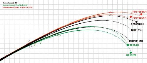 他の写真1: [ロッド]リップルフィッシャー Runner Exceed104H Nano PlugModel■DM便対象外■