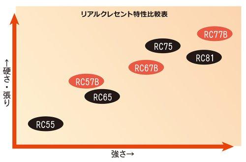 他の写真2: [ロッド]リップルフィッシャー Real Crescent RC-75■DM便対象外■